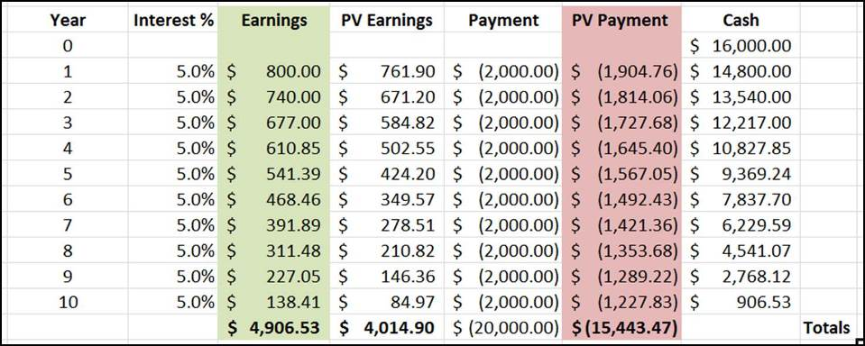 Cashflow Table 1B