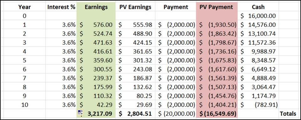Cashflow Table 1C