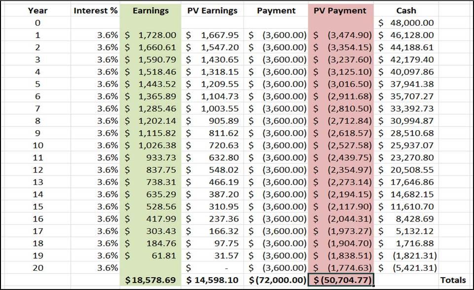 Cashflow Table 3B