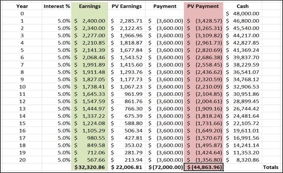 Cashflow Table 3C
