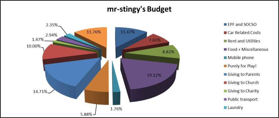 Pie Chart of mr-stingy's 2010 Budget