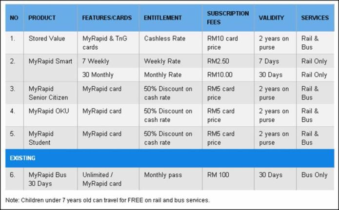 Table showing MyRapid card pricing
