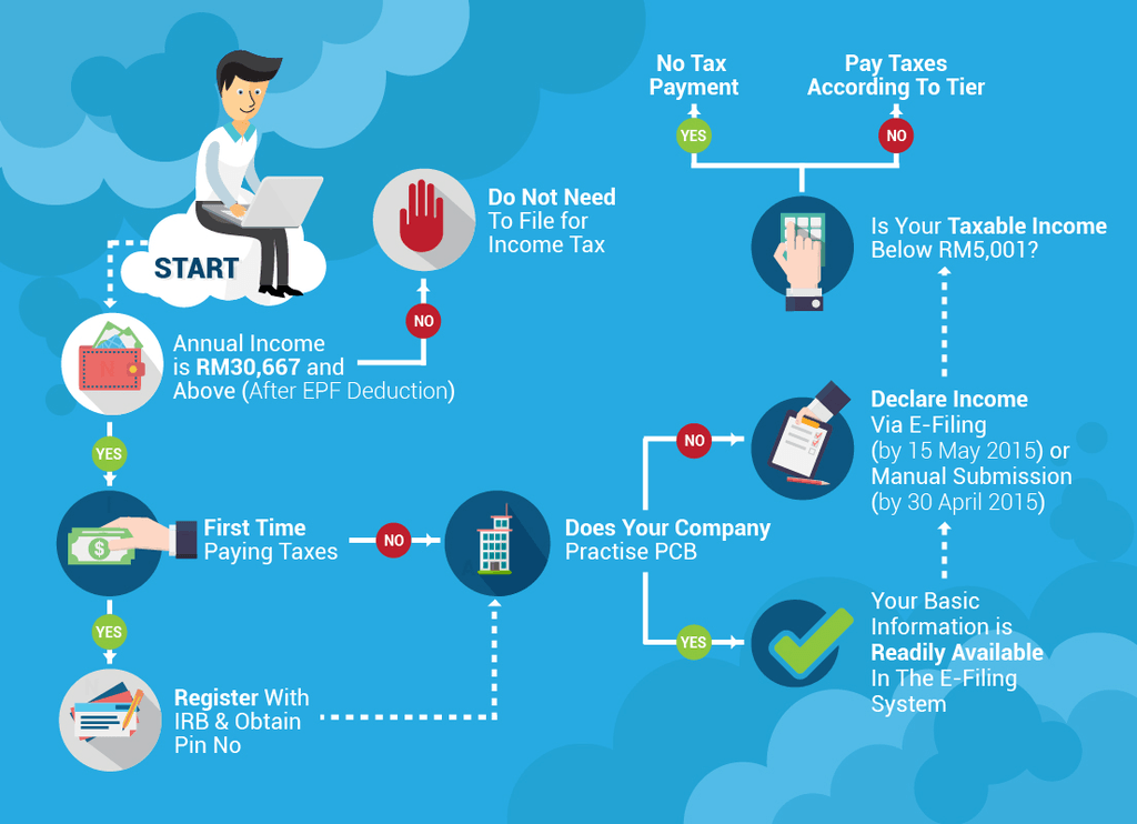 Infographic of e-Filing