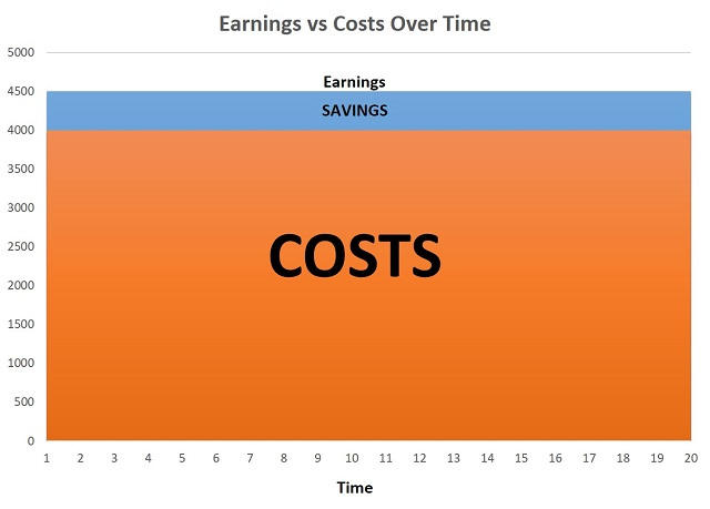 Graph of small earnings vs costs
