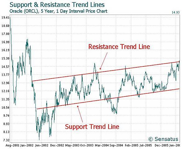 Technical Analysis Stock Chart