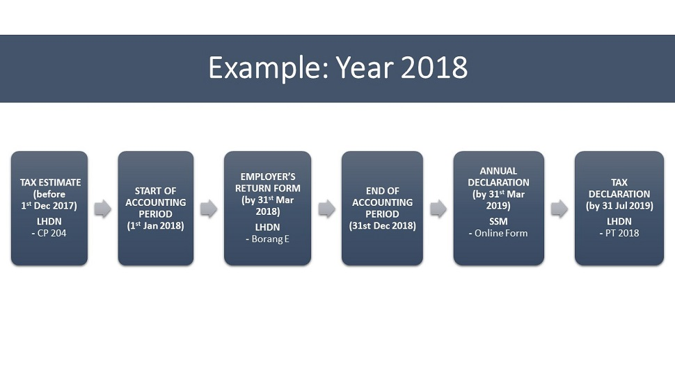 Timeline for LLP in 2018