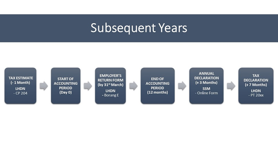 Timeline for LLP submissions